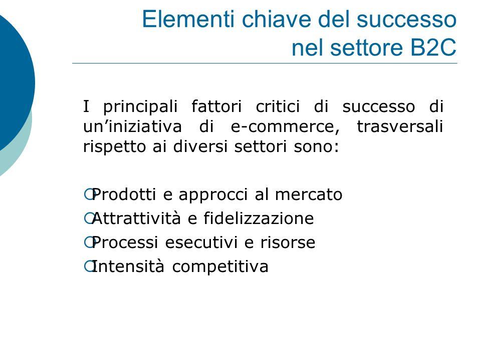 Elementi chiave del successo nel settore B2C I principali fattori critici di successo di un'iniziativa di e-commerce, trasversali rispetto ai diversi