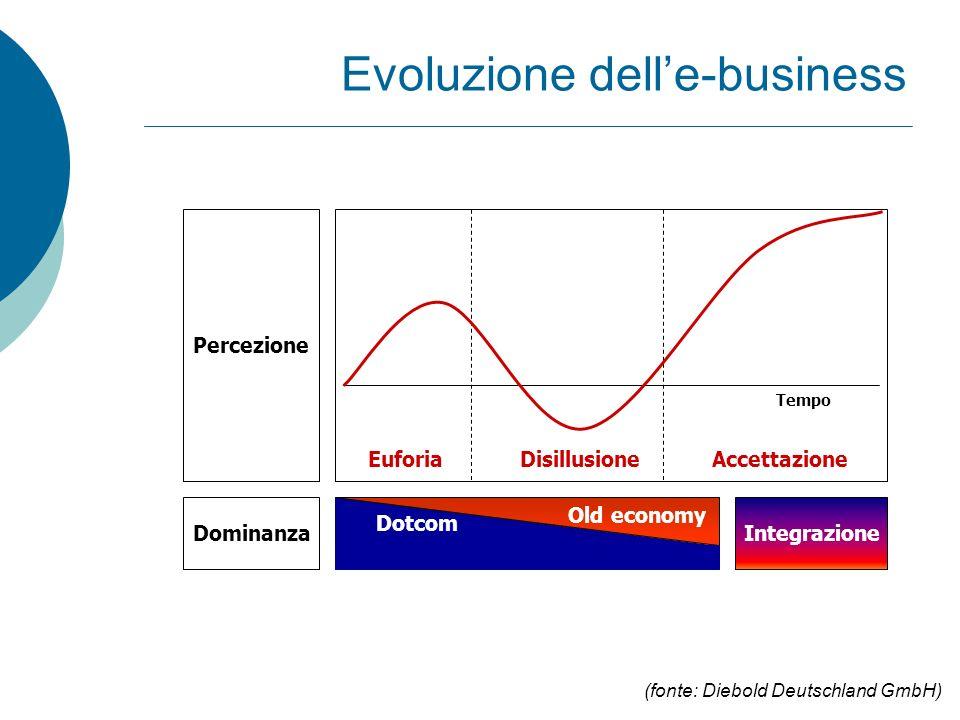 Evoluzione dell'e-business Percezione Dominanza Dotcom Old economy Integrazione EuforiaDisillusioneAccettazione Tempo (fonte: Diebold Deutschland GmbH