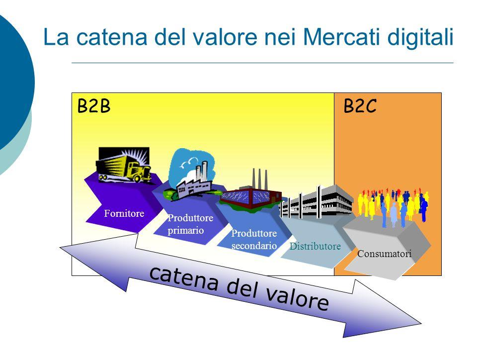 B2BB2C Consumatori Distributore Produttore secondario Produttore primario Fornitore La catena del valore nei Mercati digitali catena del valore