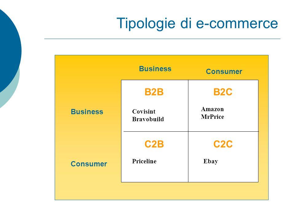 La rete del valore Intermediari Aziende di prodotti complementari Impresa Fornitori Cliente