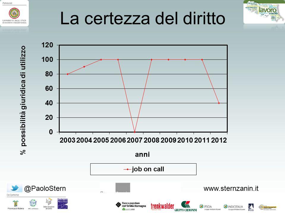 @PaoloSternwww.sternzanin.it Evoluzione dell'istituto  Fino al 1 gennaio del 2008- si possono stipulare contratti intermittenti ai sensi del D.Lgs 276/03.