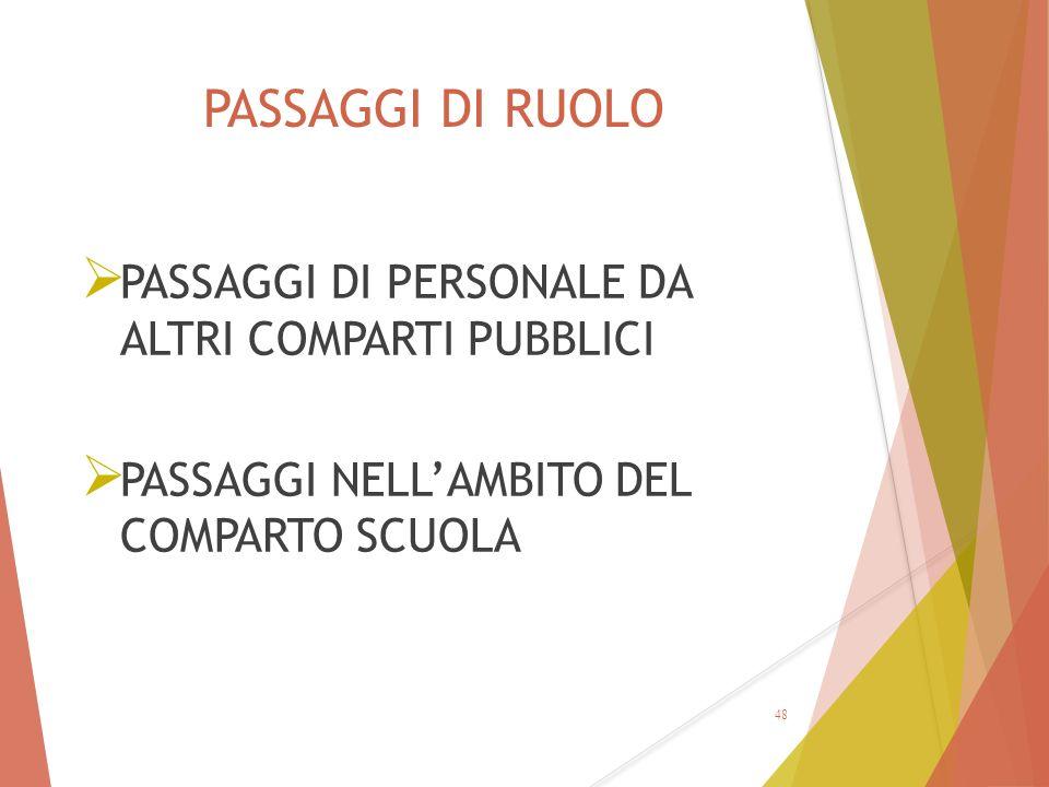 PASSAGGI DI RUOLO  PASSAGGI DI PERSONALE DA ALTRI COMPARTI PUBBLICI  PASSAGGI NELL'AMBITO DEL COMPARTO SCUOLA 48