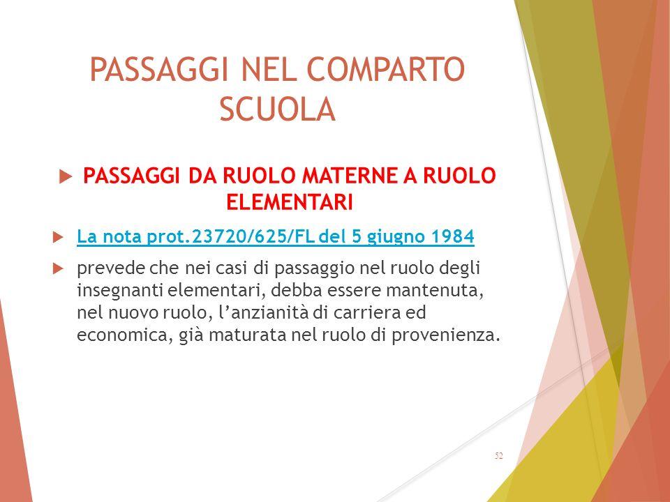 PASSAGGI NEL COMPARTO SCUOLA  PASSAGGI DA RUOLO MATERNE A RUOLO ELEMENTARI  La nota prot.23720/625/FL del 5 giugno 1984 La nota prot.23720/625/FL de