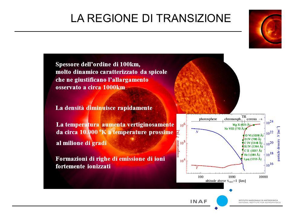 LA REGIONE DI TRANSIZIONE Spessore dell'ordine di 100km, molto dinamico caratterizzato da spicole che ne giustificano l'allargamento osservato a circa 1000km La densità diminuisce rapidamente La temperatura aumenta vertiginosamente da circa 10.000 °K a temperature prossime al milione di gradi Formazioni di righe di emissione di ioni fortemente ionizzati
