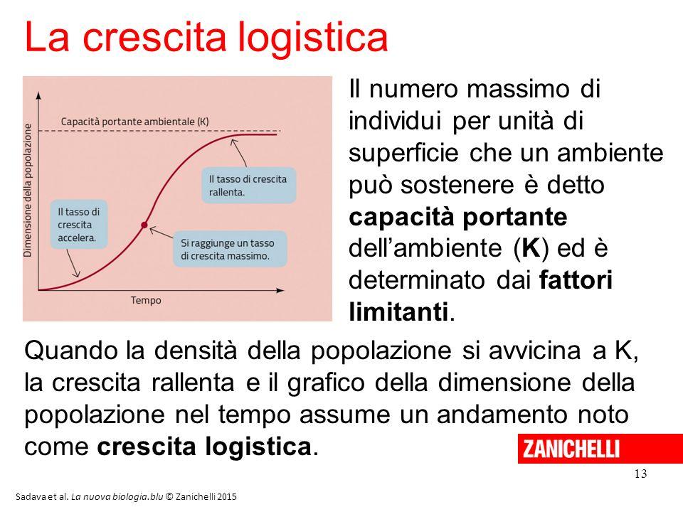 13 La crescita logistica Sadava et al. La nuova biologia.blu © Zanichelli 2015 Il numero massimo di individui per unità di superficie che un ambiente