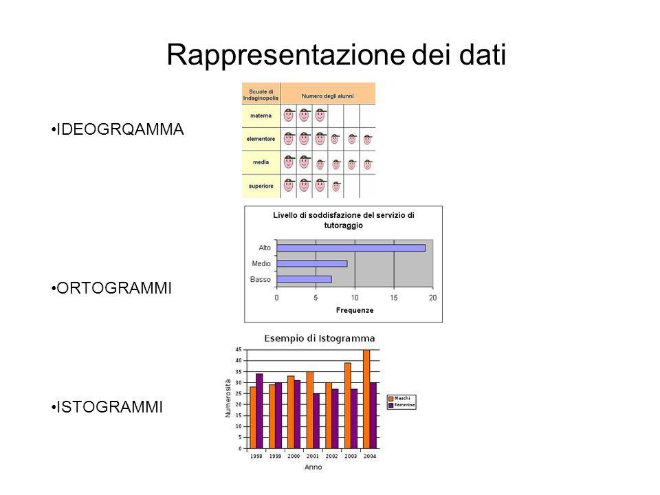 Rappresentazione dei dati IDEOGRQAMMA ORTOGRAMMI ISTOGRAMMI