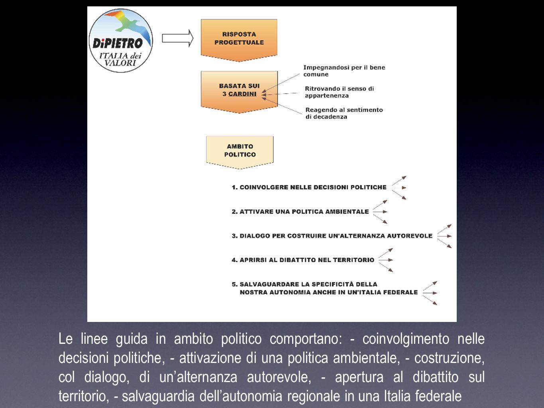 Le linee guida in ambito politico comportano: - coinvolgimento nelle decisioni politiche, - attivazione di una politica ambientale, - costruzione, col dialogo, di un'alternanza autorevole, - apertura al dibattito sul territorio, - salvaguardia dell'autonomia regionale in una Italia federale