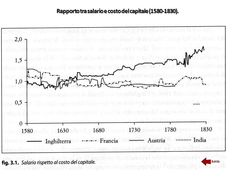 Rapporto tra salario e costo del capitale (1580-1830).