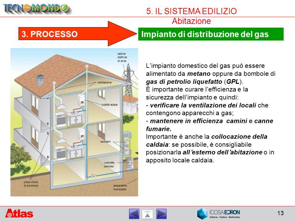 13 5. IL SISTEMA EDILIZIO Abitazione Impianto di distribuzione del gas 3. PROCESSO L'impianto domestico del gas può essere alimentato da metano oppure