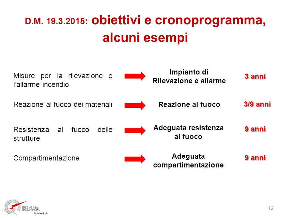 12 D.M. 19.3.2015: obiettivi e cronoprogramma, alcuni esempi 3 anni Misure per la rilevazione e l'allarme incendio Impianto di Rilevazione e allarme 3