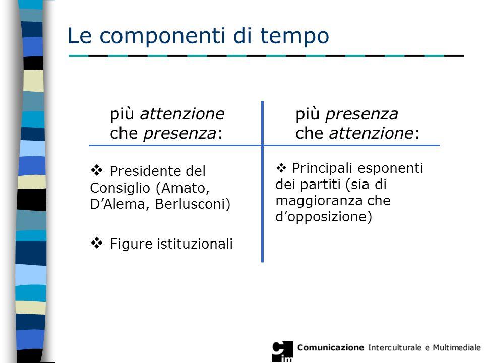 Le componenti di tempo più attenzione che presenza:  Presidente del Consiglio (Amato, D'Alema, Berlusconi)  Figure istituzionali più presenza che attenzione:  Principali esponenti dei partiti (sia di maggioranza che d'opposizione)