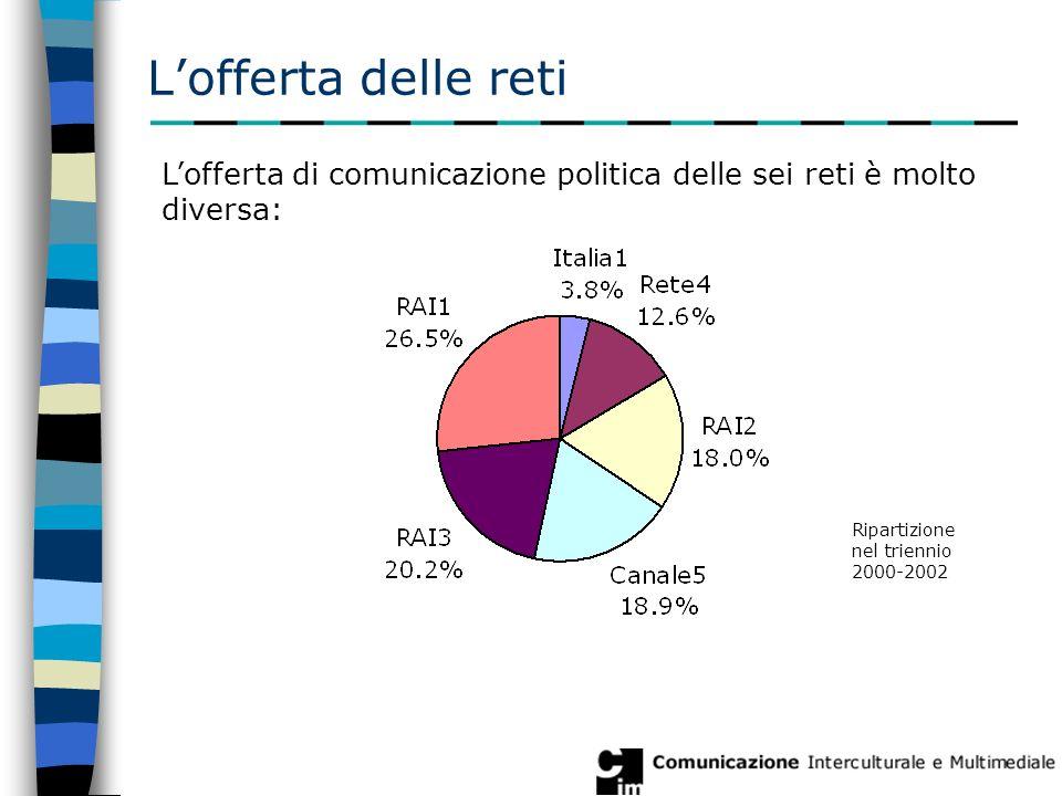 L'offerta delle reti L'offerta di comunicazione politica delle sei reti è molto diversa: Ripartizione nel triennio 2000-2002