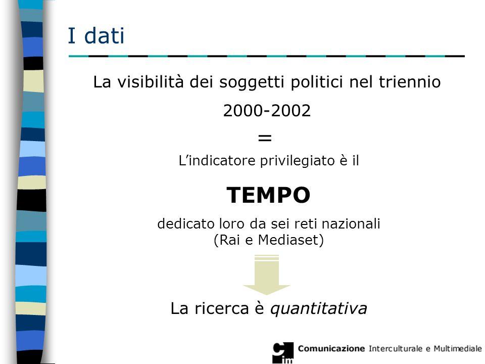 I dati La visibilità dei soggetti politici nel triennio 2000-2002 L'indicatore privilegiato è il TEMPO dedicato loro da sei reti nazionali (Rai e Mediaset) La ricerca è quantitativa =