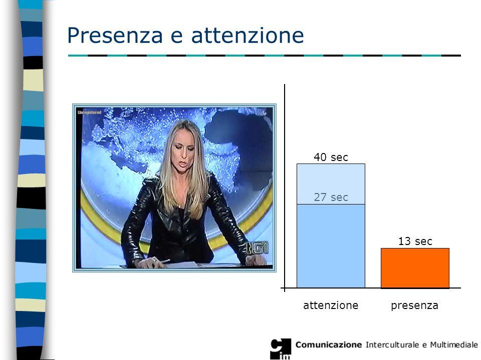 Presenza e attenzione attenzionepresenza 27 sec 13 sec 40 sec