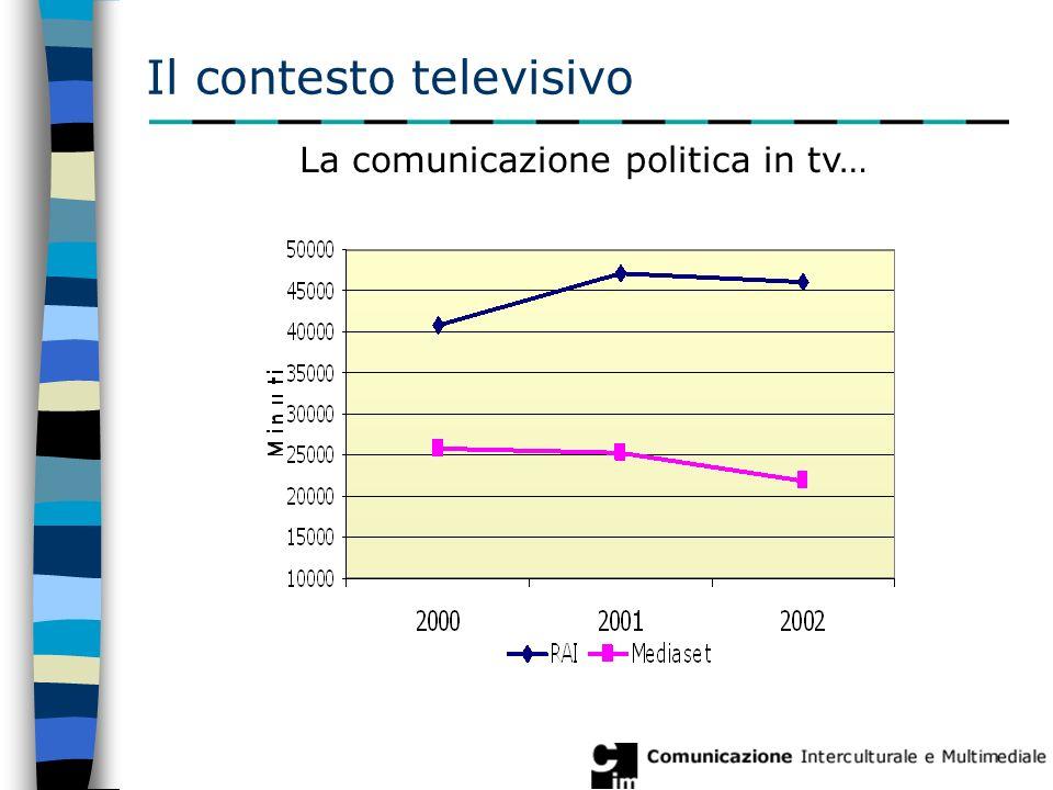 Il contesto televisivo Elezioni politiche 13 maggio La comunicazione politica in tv…