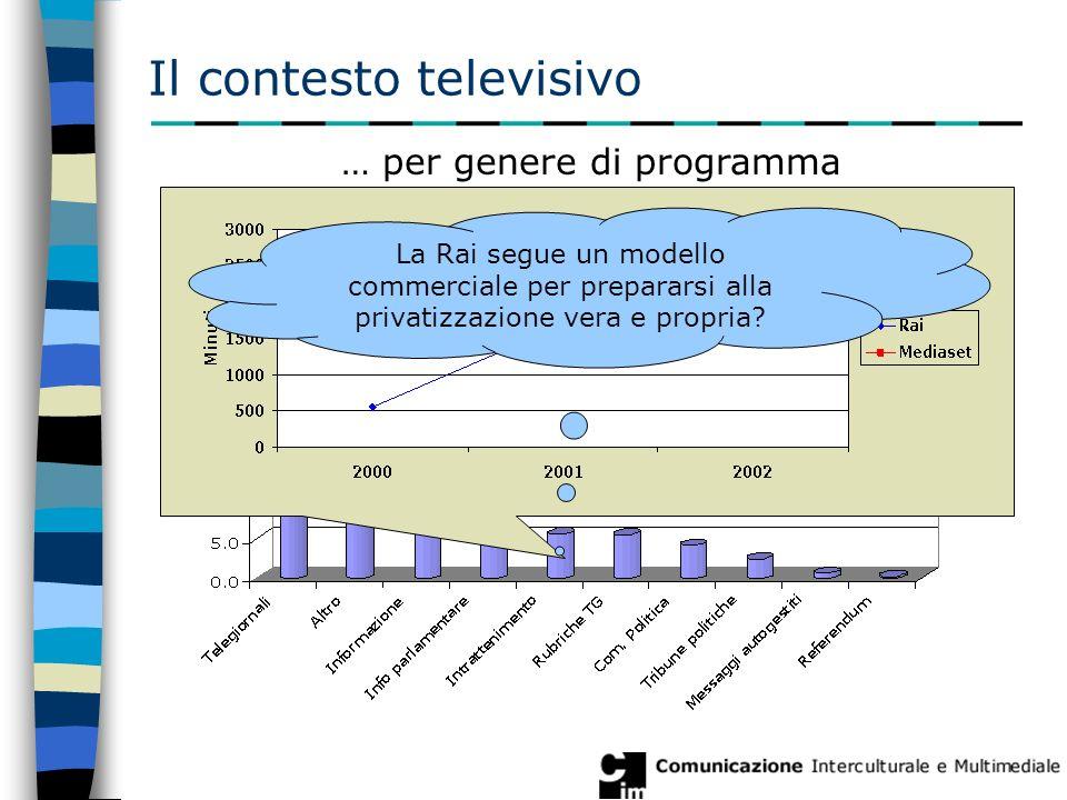 Il contesto televisivo … per genere di programma La Rai segue un modello commerciale per prepararsi alla privatizzazione vera e propria?