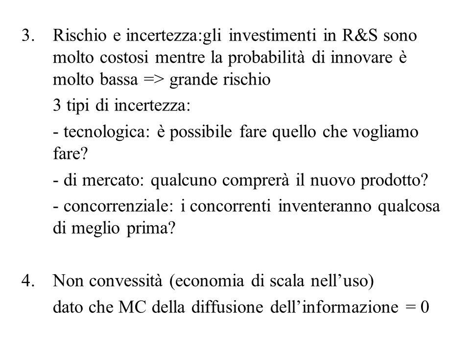 3.Rischio e incertezza:gli investimenti in R&S sono molto costosi mentre la probabilità di innovare è molto bassa => grande rischio 3 tipi di incertez