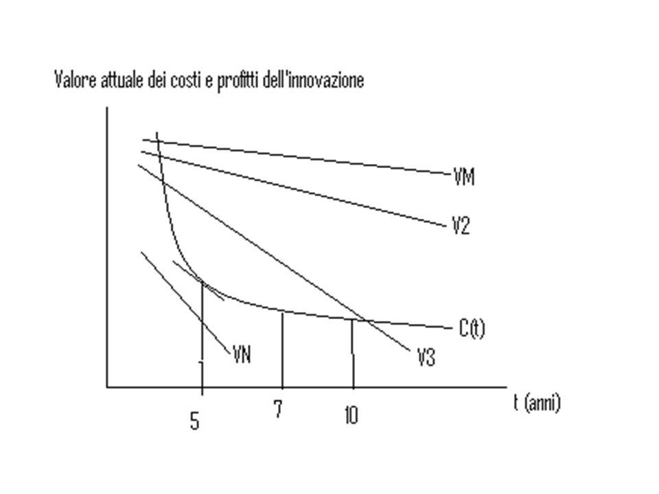 Monopolio: VM (V M ) = valore attuale dei Π che un'impresa innovativa ottiene in situazione di monopolio V M  quando t  perché più lungo è il tempo di R&S, più l'impresa deve aspettare per ottenere dei rendimenti dall'attività di ricerca Max Π .