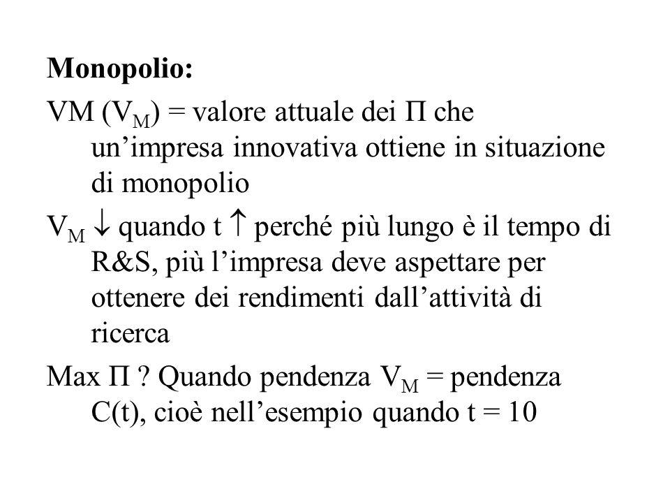 Monopolio: VM (V M ) = valore attuale dei Π che un'impresa innovativa ottiene in situazione di monopolio V M  quando t  perché più lungo è il tempo