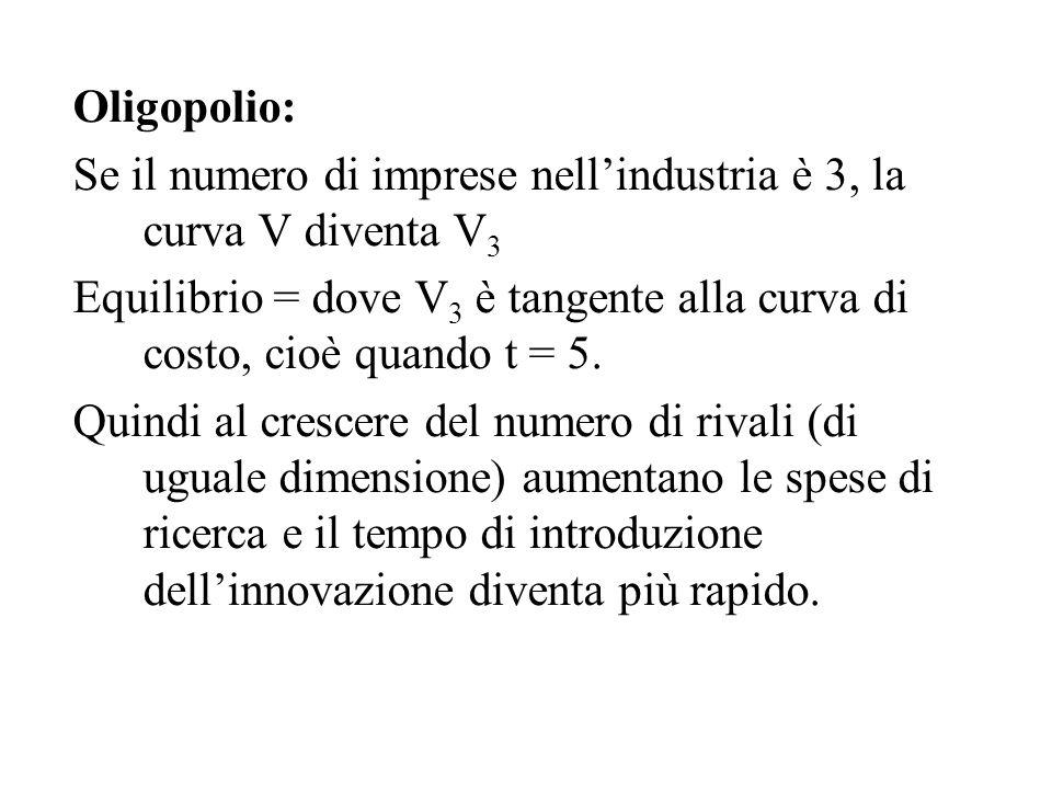 Oligopolio: Se il numero di imprese nell'industria è 3, la curva V diventa V 3 Equilibrio = dove V 3 è tangente alla curva di costo, cioè quando t = 5