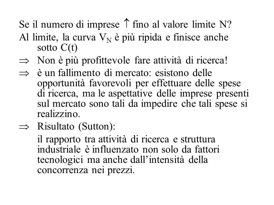 Se il numero di imprese  fino al valore limite N? Al limite, la curva V N è più ripida e finisce anche sotto C(t)  Non è più profittevole fare attiv