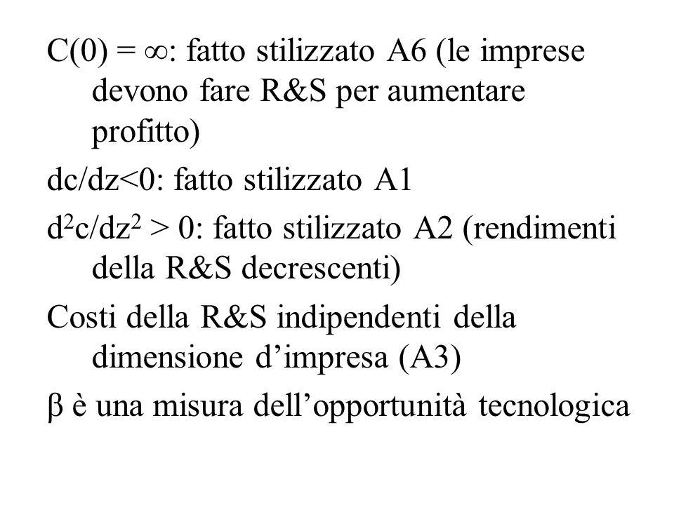 C(0) =  : fatto stilizzato A6 (le imprese devono fare R&S per aumentare profitto) dc/dz<0: fatto stilizzato A1 d 2 c/dz 2 > 0: fatto stilizzato A2 (r