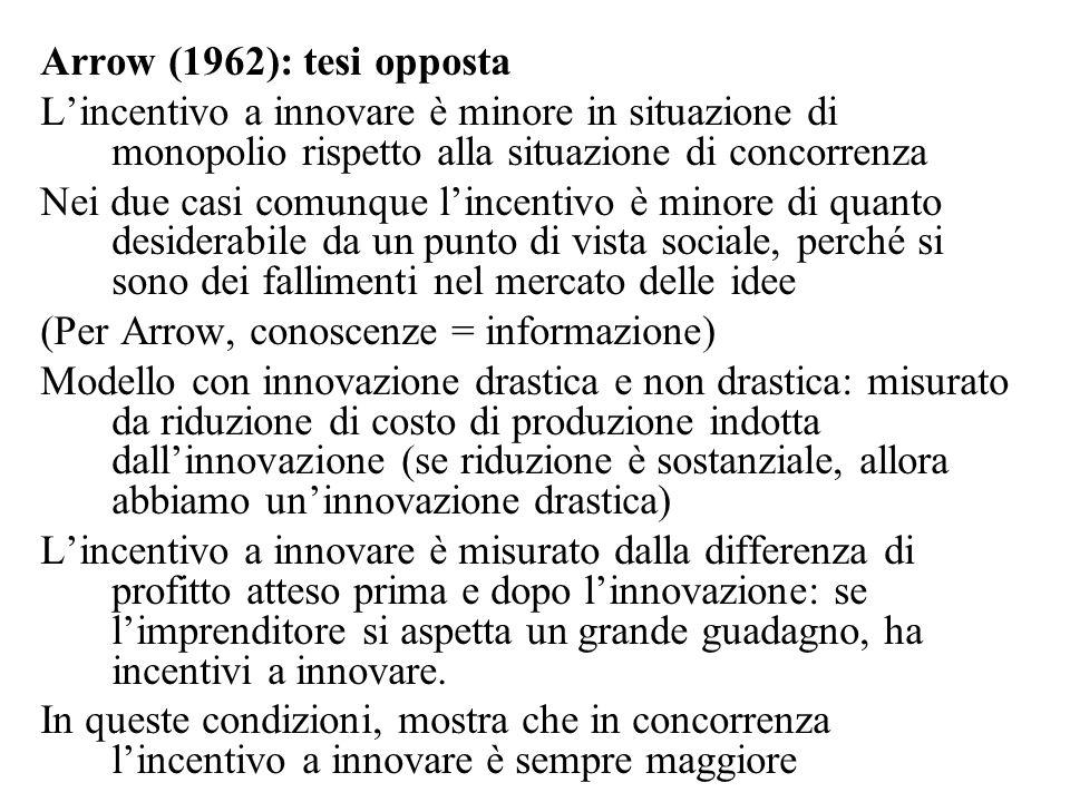 Arrow (1962): tesi opposta L'incentivo a innovare è minore in situazione di monopolio rispetto alla situazione di concorrenza Nei due casi comunque l'