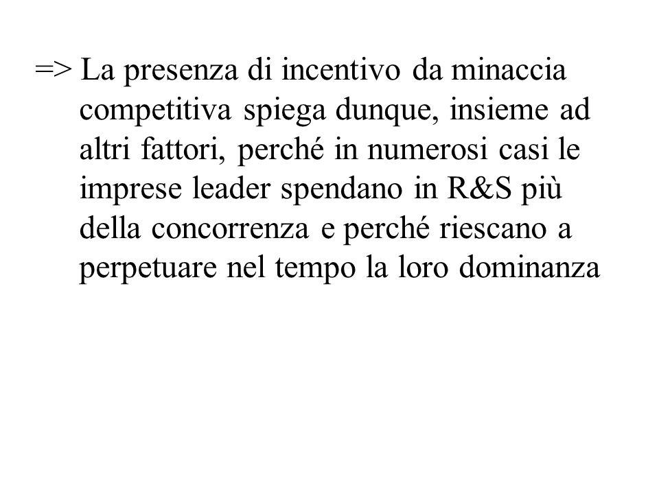=> La presenza di incentivo da minaccia competitiva spiega dunque, insieme ad altri fattori, perché in numerosi casi le imprese leader spendano in R&S