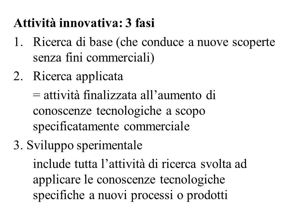 Attività innovativa: 3 fasi 1.Ricerca di base (che conduce a nuove scoperte senza fini commerciali) 2.Ricerca applicata = attività finalizzata all'aum