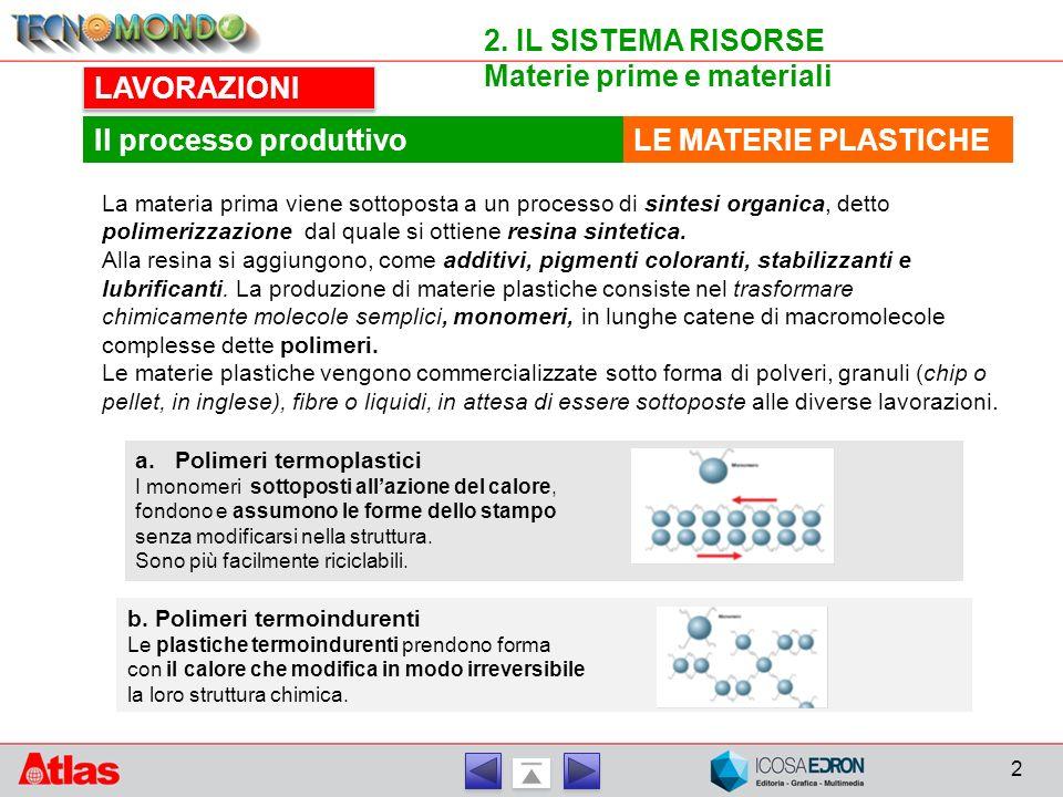 2 2. IL SISTEMA RISORSE Materie prime e materiali LAVORAZIONI LE MATERIE PLASTICHEIl processo produttivo La materia prima viene sottoposta a un proces