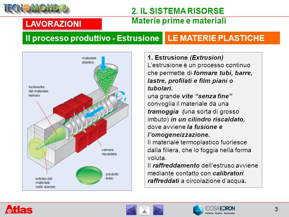 3 2. IL SISTEMA RISORSE Materie prime e materiali LAVORAZIONI LE MATERIE PLASTICHEIl processo produttivo - Estrusione 1. Estrusione (Extrusion) L'estr