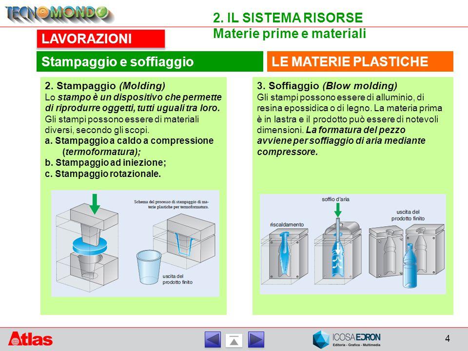 4 2. IL SISTEMA RISORSE Materie prime e materiali LE MATERIE PLASTICHE LAVORAZIONI Stampaggio e soffiaggio 2. Stampaggio (Molding) Lo stampo è un disp
