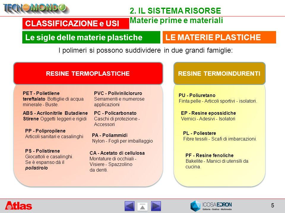 5 2. IL SISTEMA RISORSE Materie prime e materiali CLASSIFICAZIONE e USI LE MATERIE PLASTICHELe sigle delle materie plastiche RESINE TERMOPLASTICHE PET