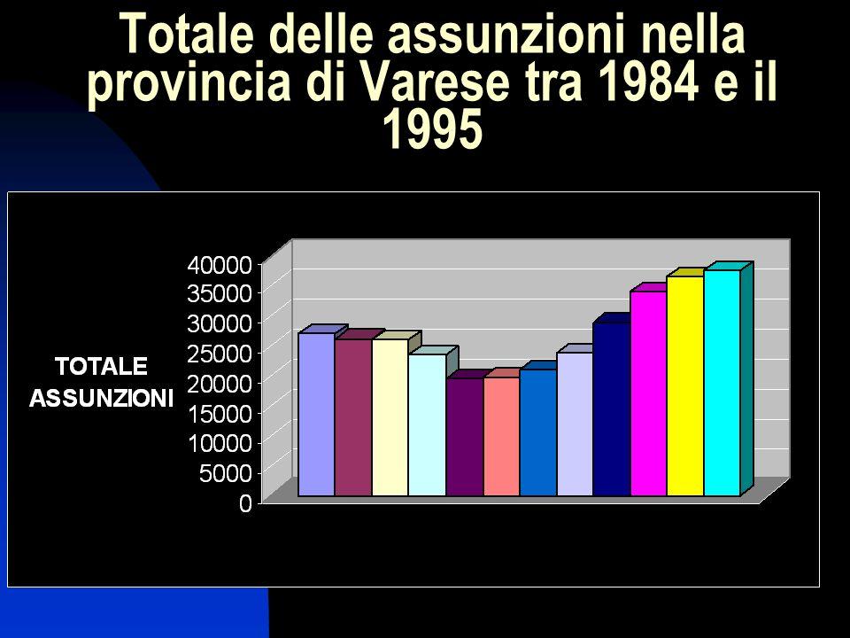 Totale delle assunzioni nella provincia di Varese tra 1984 e il 1995