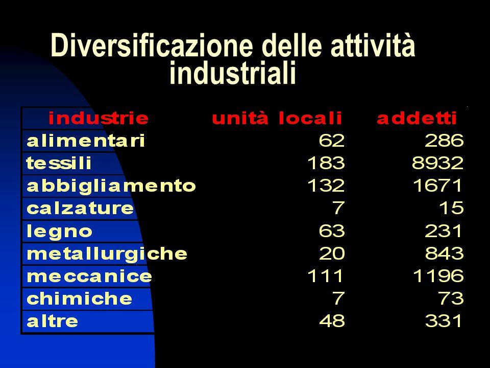 Diversificazione delle attività industriali