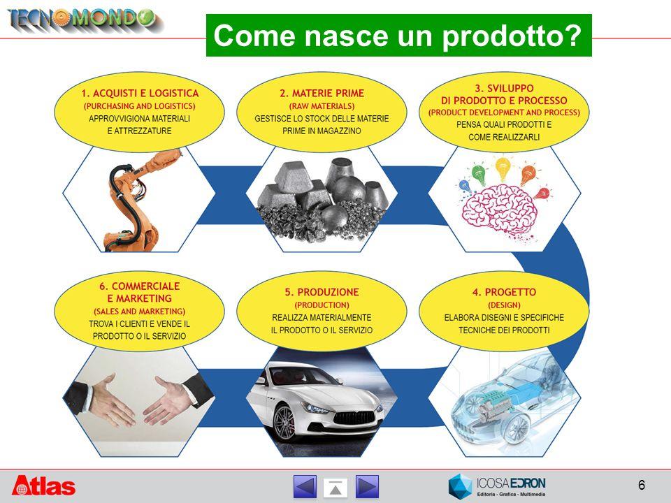 6 Come nasce un prodotto?