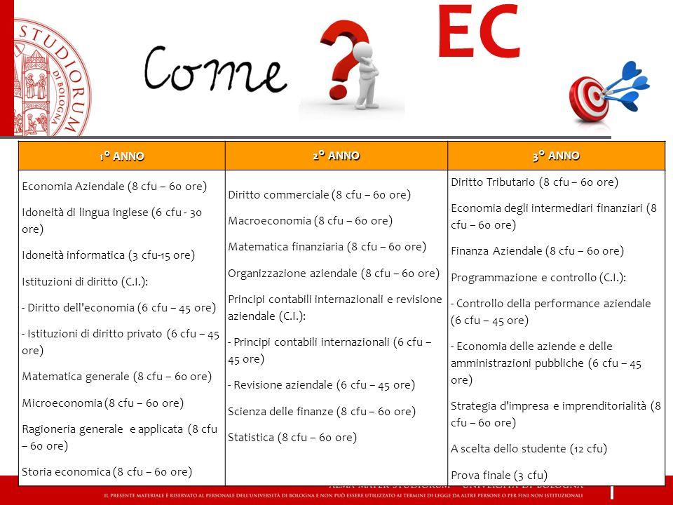 EC 1° ANNO 2° ANNO 3° ANNO Economia Aziendale (8 cfu – 60 ore) Idoneità di lingua inglese (6 cfu - 30 ore) Idoneità informatica (3 cfu-15 ore) Istituzioni di diritto (C.I.): - Diritto dell economia (6 cfu – 45 ore) - Istituzioni di diritto privato (6 cfu – 45 ore) Matematica generale (8 cfu – 60 ore) Microeconomia (8 cfu – 60 ore) Ragioneria generale e applicata (8 cfu – 60 ore) Storia economica (8 cfu – 60 ore) Diritto commerciale (8 cfu – 60 ore) Macroeconomia (8 cfu – 60 ore) Matematica finanziaria (8 cfu – 60 ore) Organizzazione aziendale (8 cfu – 60 ore) Principi contabili internazionali e revisione aziendale (C.I.): - Principi contabili internazionali (6 cfu – 45 ore) - Revisione aziendale (6 cfu – 45 ore) Scienza delle finanze (8 cfu – 60 ore) Statistica (8 cfu – 60 ore) Diritto Tributario (8 cfu – 60 ore) Economia degli intermediari finanziari (8 cfu – 60 ore) Finanza Aziendale (8 cfu – 60 ore) Programmazione e controllo (C.I.): - Controllo della performance aziendale (6 cfu – 45 ore) - Economia delle aziende e delle amministrazioni pubbliche (6 cfu – 45 ore) Strategia d impresa e imprenditorialità (8 cfu – 60 ore) A scelta dello studente (12 cfu) Prova finale (3 cfu)