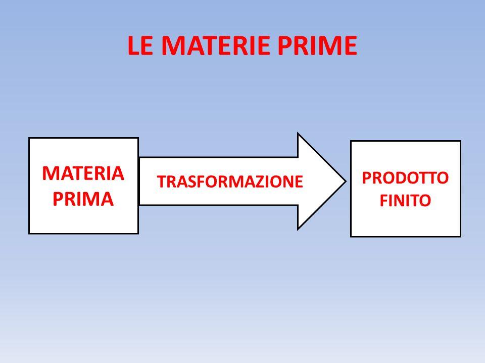 LE MATERIE PRIME MATERIA PRIMA TRASFORMAZIONE PRODOTTO FINITO
