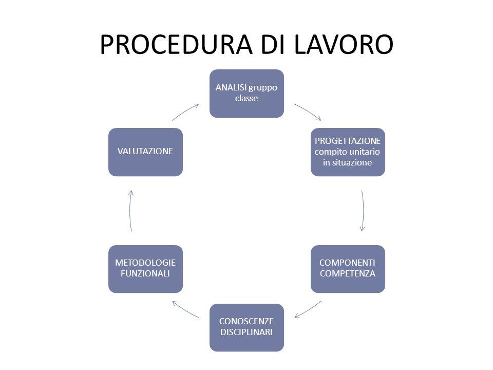 PROCEDURA DI LAVORO ANALISI gruppo classe PROGETTAZIONE compito unitario in situazione COMPONENTI COMPETENZA CONOSCENZE DISCIPLINARI METODOLOGIE FUNZIONALI VALUTAZIONE