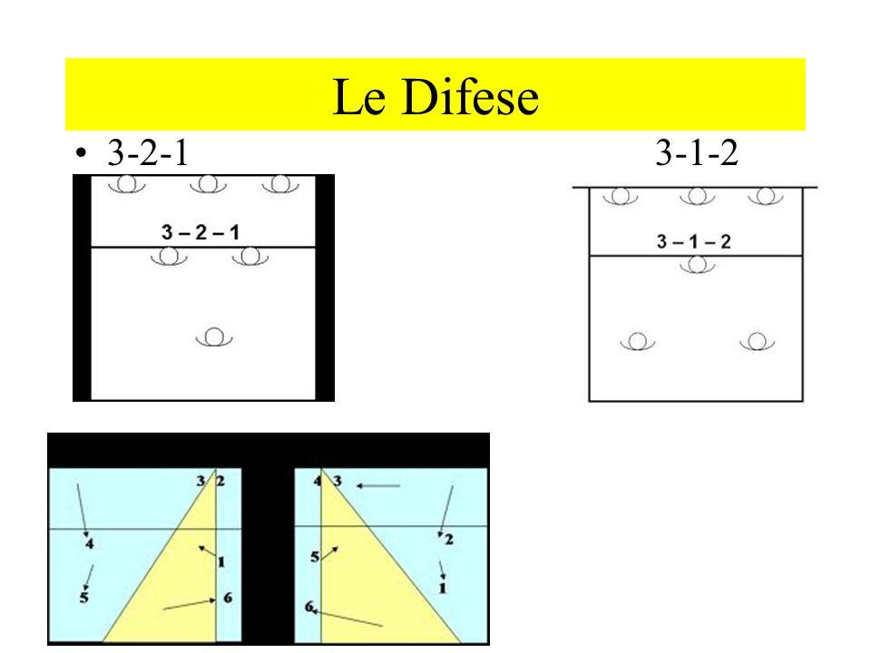 Le Difese 3-2-1 3-1-2