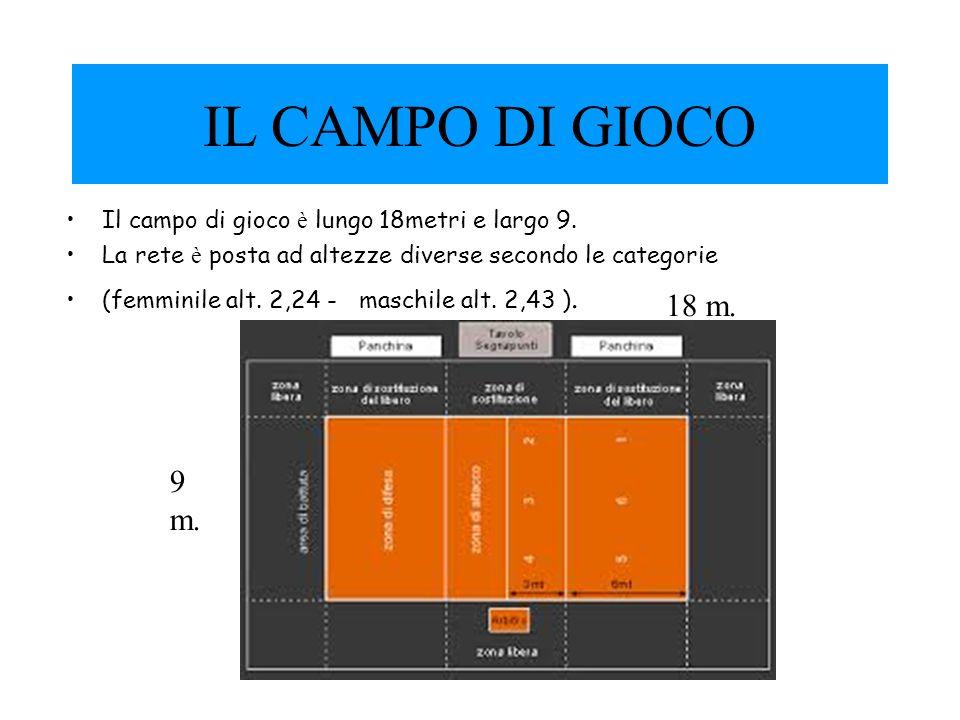 IL CAMPO DI GIOCO Il campo di gioco è lungo 18metri e largo 9. La rete è posta ad altezze diverse secondo le categorie (femminile alt. 2,24 - maschile