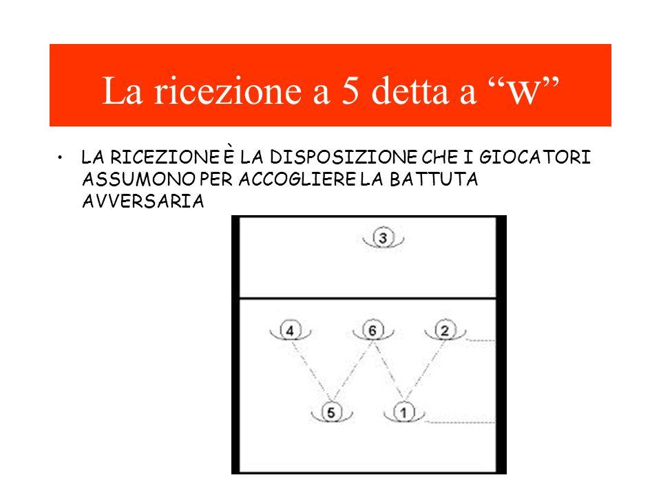 Il cambio d'ala E' lo spostamento dei giocatori posti sulla stessa linea, difensiva o offensiva, a battuta avvenuta, da una zona ad un'altra.