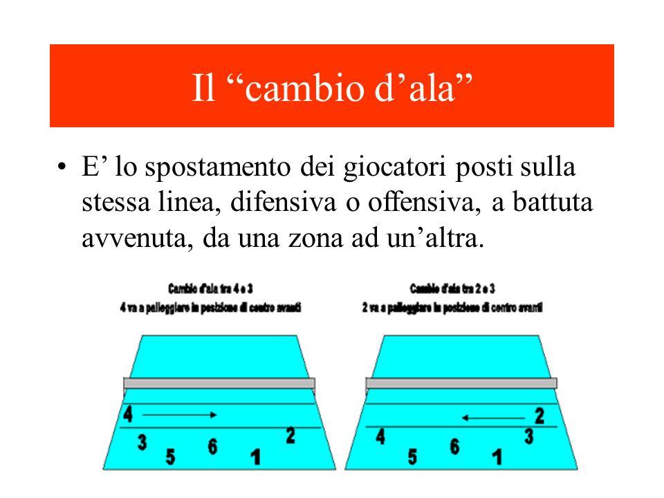 """Il """"cambio d'ala"""" E' lo spostamento dei giocatori posti sulla stessa linea, difensiva o offensiva, a battuta avvenuta, da una zona ad un'altra."""