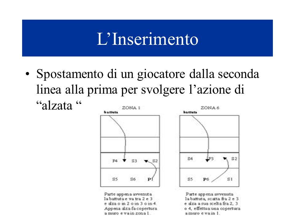 """L'Inserimento Spostamento di un giocatore dalla seconda linea alla prima per svolgere l'azione di """"alzata """""""
