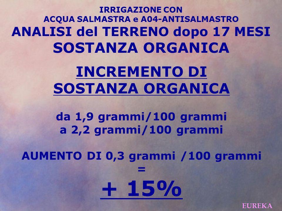 INCREMENTO DI SOSTANZA ORGANICA da 1,9 grammi/100 grammi a 2,2 grammi/100 grammi AUMENTO DI 0,3 grammi /100 grammi = + 15% EUREKA IRRIGAZIONE CON ACQUA SALMASTRA e A04-ANTISALMASTRO ANALISI del TERRENO dopo 17 MESI SOSTANZA ORGANICA