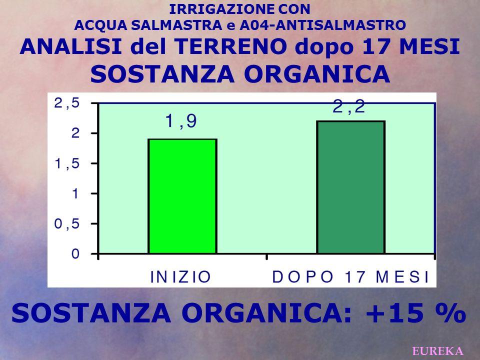 SOSTANZA ORGANICA: +15 % EUREKA IRRIGAZIONE CON ACQUA SALMASTRA e A04-ANTISALMASTRO ANALISI del TERRENO dopo 17 MESI SOSTANZA ORGANICA