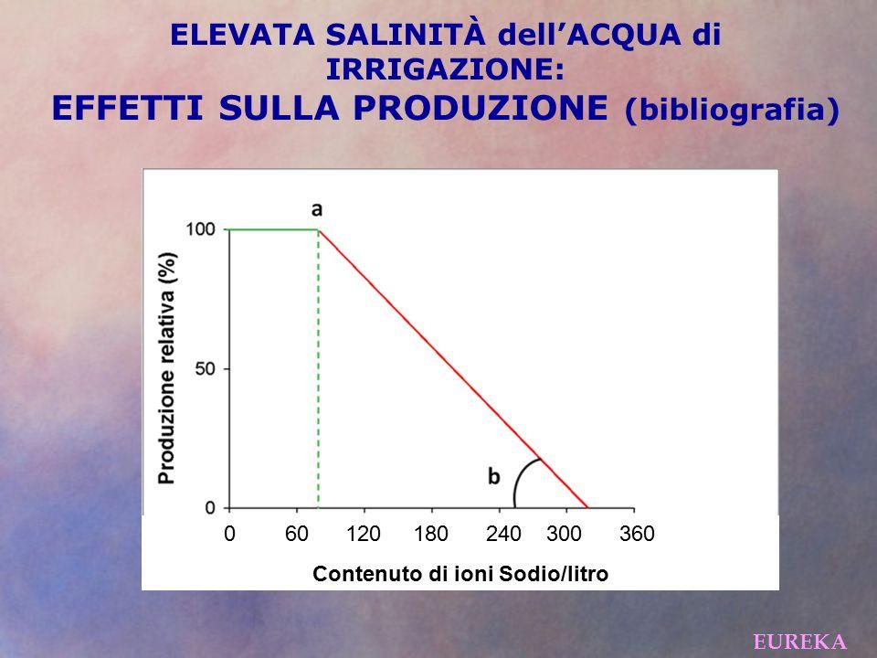 ELEVATA SALINITÀ dell'ACQUA di IRRIGAZIONE: EFFETTI SULLA PRODUZIONE (bibliografia) EUREKA 0 60 120 180 240 300 360 Contenuto di ioni Sodio/litro