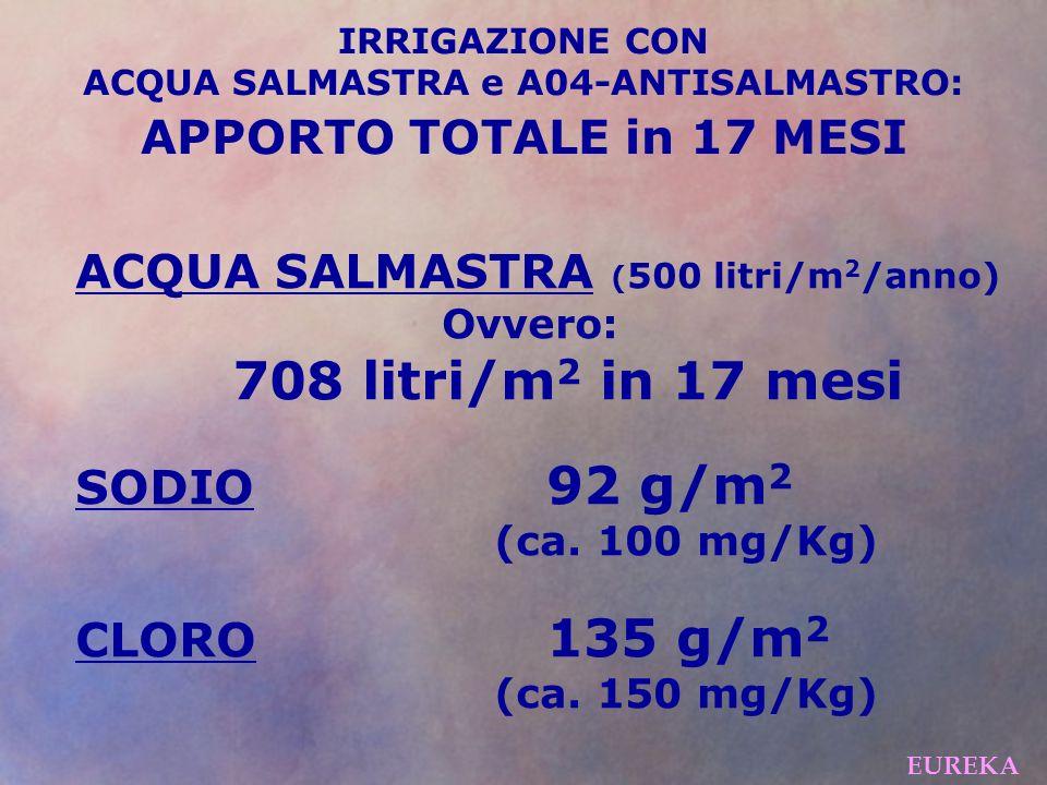 STRATO SUPERFICIALE: SODIO38 mg/Kg(valore normale) CLORO50 mg/Kg(valore non tossico) STRATO PROFONDO: SODIO28 mg/Kg(valore normale) CLORO50 mg/Kg(valore non tossico) IRRIGAZIONE CON ACQUA SALMASTRA e A04-ANTISALMASTRO: ANALISI TERRENO dopo 17 MESI EUREKA