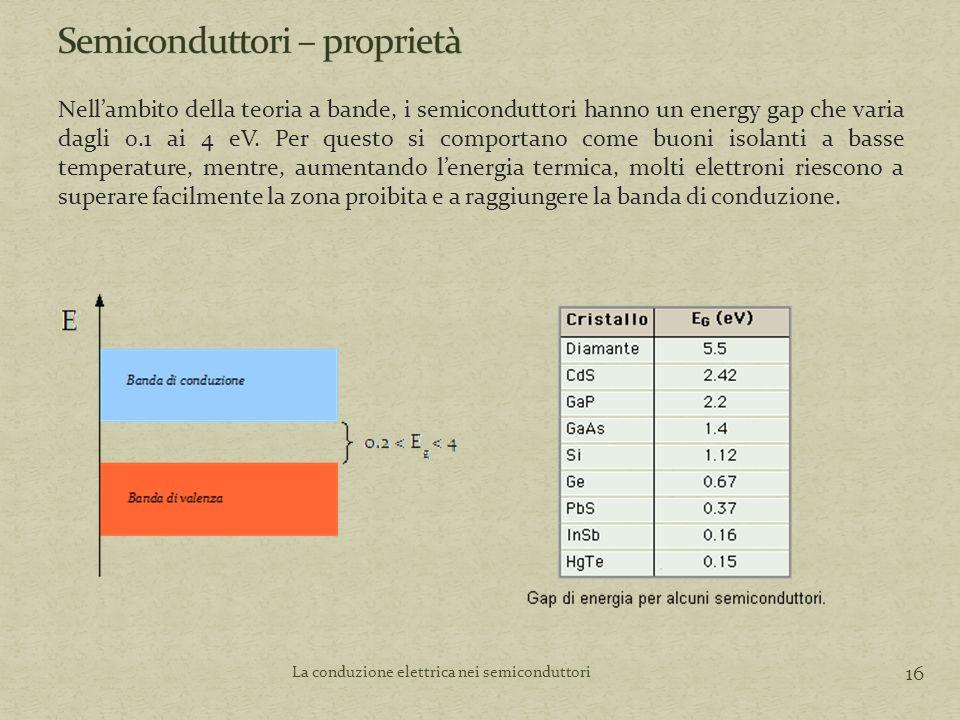 16 La conduzione elettrica nei semiconduttori Nell'ambito della teoria a bande, i semiconduttori hanno un energy gap che varia dagli 0.1 ai 4 eV.