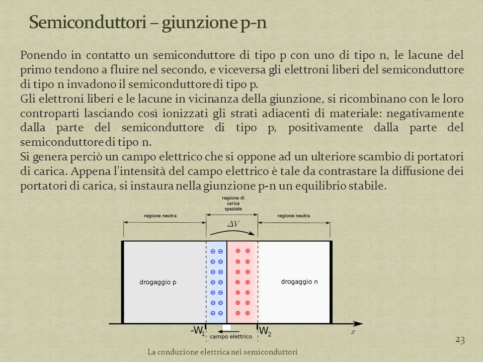 La conduzione elettrica nei semiconduttori 23 Ponendo in contatto un semiconduttore di tipo p con uno di tipo n, le lacune del primo tendono a fluire nel secondo, e viceversa gli elettroni liberi del semiconduttore di tipo n invadono il semiconduttore di tipo p.